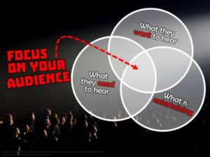 Image of focusing on your audience