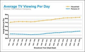 increase in tv viewing per day
